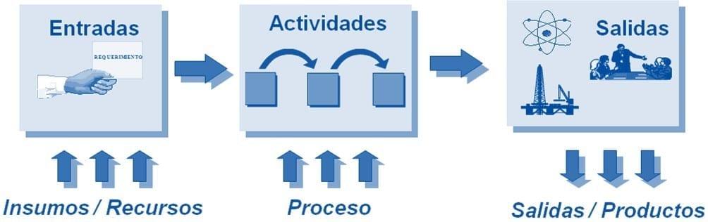 Comprensión del enfoque basado en procesos