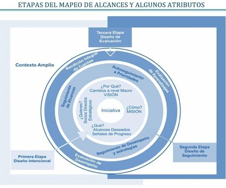 Etapas Mapeo de Alcances y sus Atributos