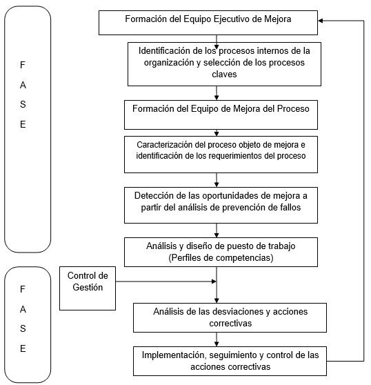 Fases para la Mejora de Procesos