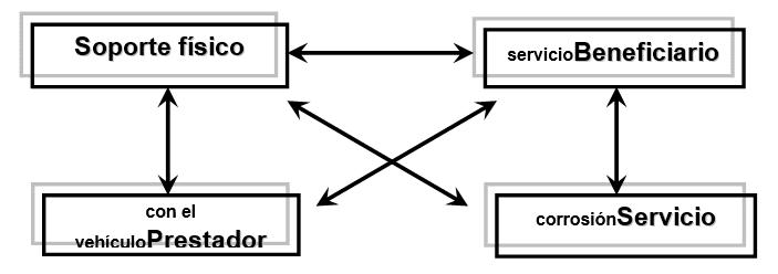 Sistema de Servicio tipo base