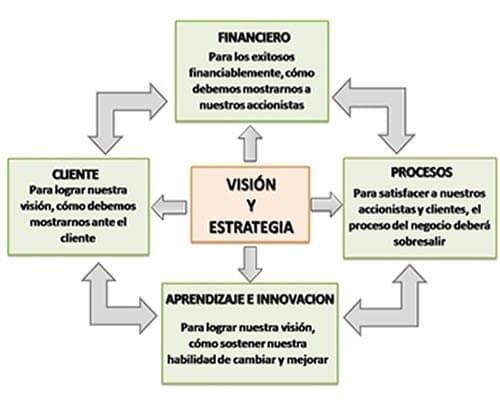 Visión y estrategia del Balanced Scorecard