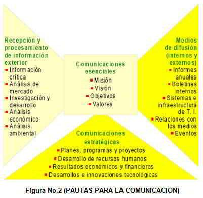 Pautas para la comunicación