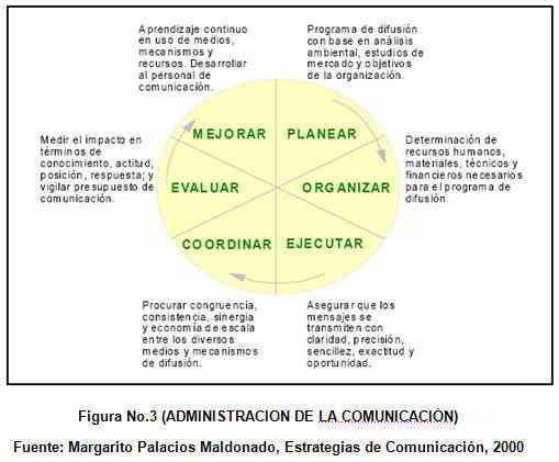 Administración de la comunicación