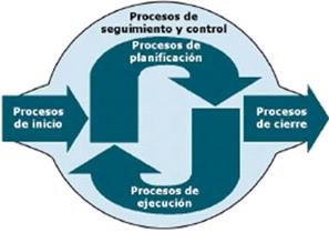 Control de Gestión de los Proyectos de Software