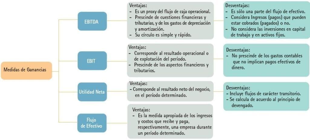 Cuadro comparativo de los criterios de evaluación de las ganancias de una empresa