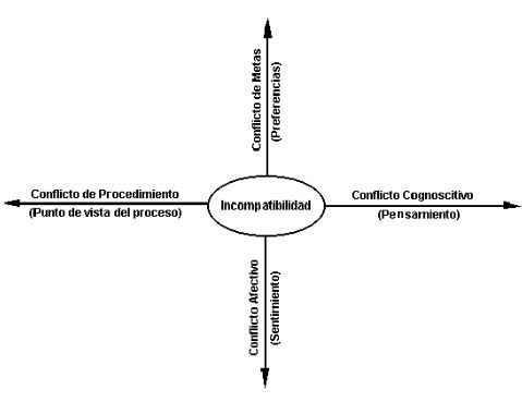 Conflictos por incompatibilidad en las organizaciones
