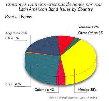 Emisión de Bonos en América Latina por país