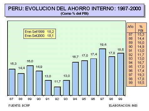 Perú: Evolución del Ahorro Interno 1987-2000, como porcentaje del PBI