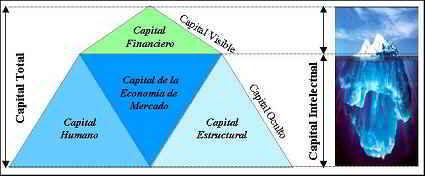 capital intelectual de la empresa
