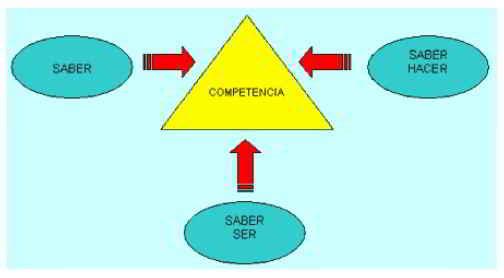Gráfico concepto competencia