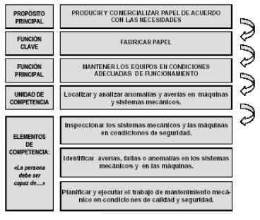 redacción de propósito principal, la función (clave), y unidades (funciones básicas)
