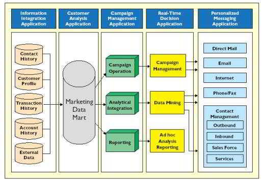 CRM, marketing con enfoque al cliente