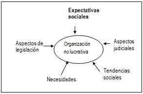 Diferencias de la dirección estratégica en empresas lucrativas con la dirección estratégica en empresas no lucrativas (servicios públicos)