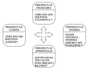 el balanced scorecard bsc
