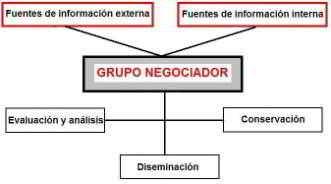 Grupo negociador