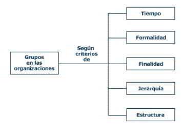Grupos segun criterios de tiempo, formalidad, finalidad, jerarquía y estructura