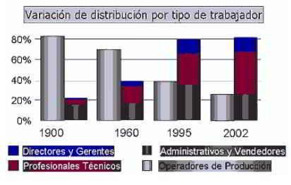 Variación de distribución por tipo de trabajador