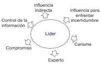 Las fuentes de poder del líder
