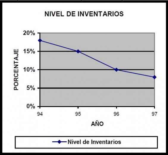 nivel de inventarios