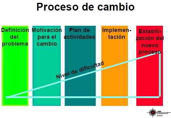 proceso de cambio