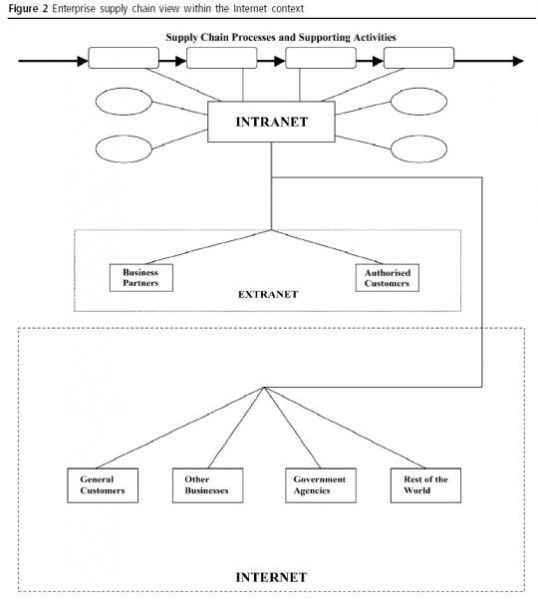 Vista de la cadena de abastecimiento empresarial