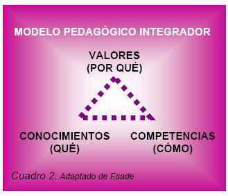 Cuadro 2 -Modelo pedagógico integrador
