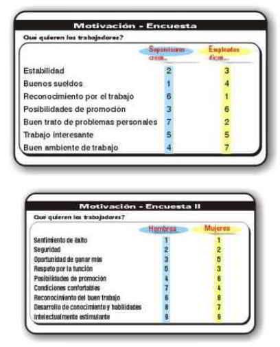 Resultados encuesta de lo que esperan de su trabajo los Argentinos