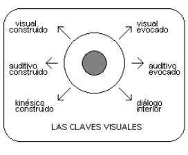 Claves visuales