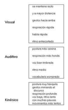 Actitudes físicas segun dominante visual