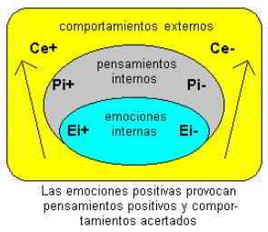 Comportamientos que provocan las emociones positivas
