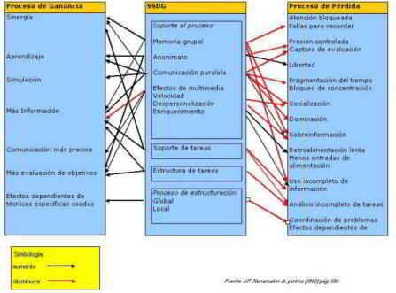 Sistemas de soporte de decisión en grupo (SSDG), una relación entre métodos tradicionales y tecnológicos