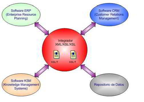 XML en los negocios