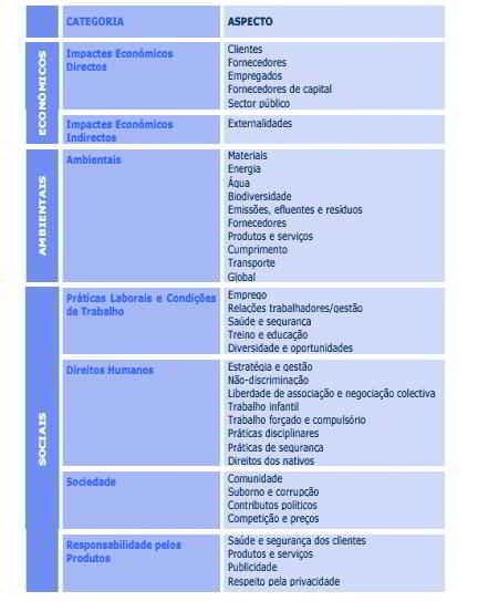 Categorías e aspectos contemplados nas Diretrizes GRI