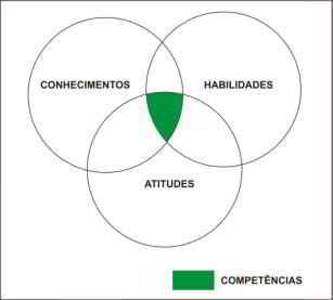 A formação das competências