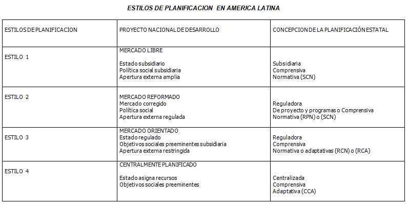 Estilos de planificación en América Latina