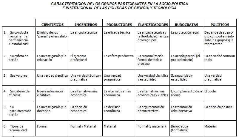 Caracterización de los grupos participantes en la socio-política e institucional de las políticas de ciencia y tecnología