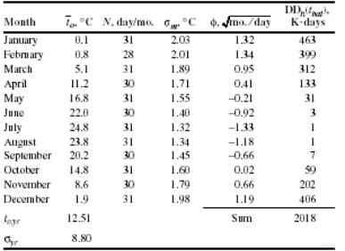 Variación del punto de balance de temperaturas y las ganancias internas en una vivienda típica