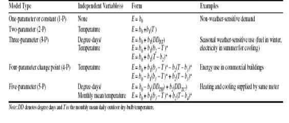 Forma matemática de cada modelo que considera un estado estacionario