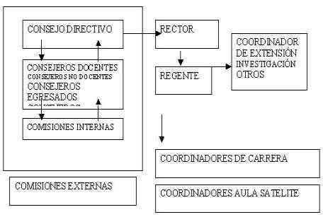 Organigrama de la Función Directiva