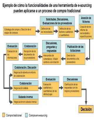 ejemplo de funcionalidades de una herramienta de e-sourcing