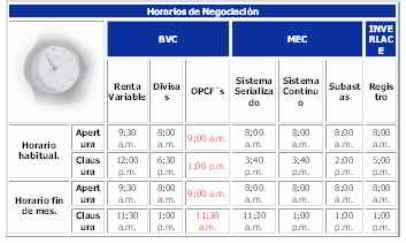 Mercado de derivados - Horarios de Negociación