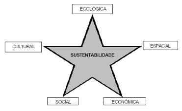 As cinco dimensões da sustentabilidade.