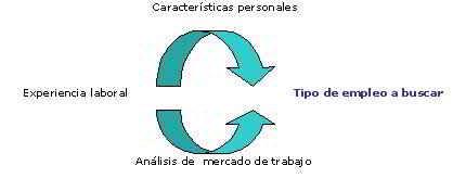 Análisis de la estrategia de marketing personal para encontrar empleo