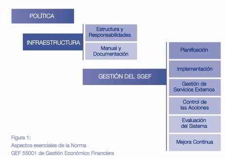 La norma GEF 55001 de Gestión Económico Financiera