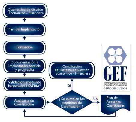 Proceso de Implantación del SGEF