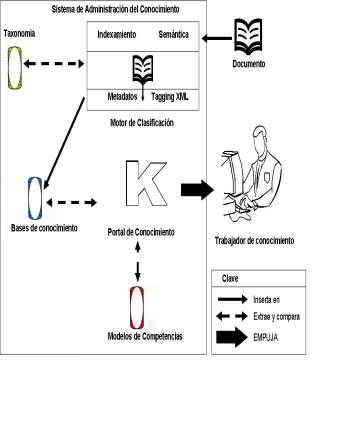 modelo del sistema de administración del conocimiento