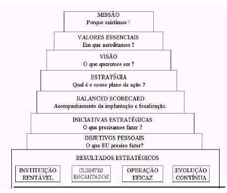 mostra a evolução da construção de um modelo de BSC