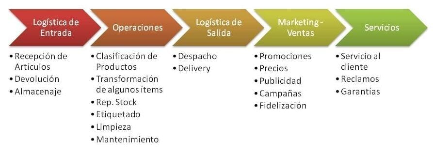 Actividades primarias en la cadena de suministro.