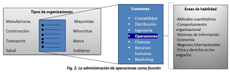 La administración de operaciones como función