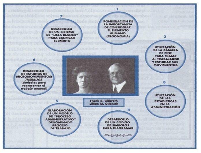 Aportaciones de Frank y Lillian Gilbreth
